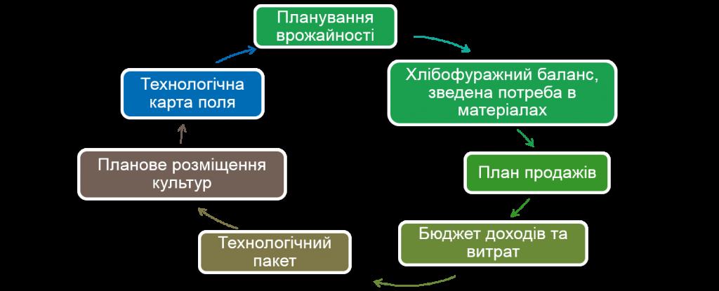 Процес планування.png
