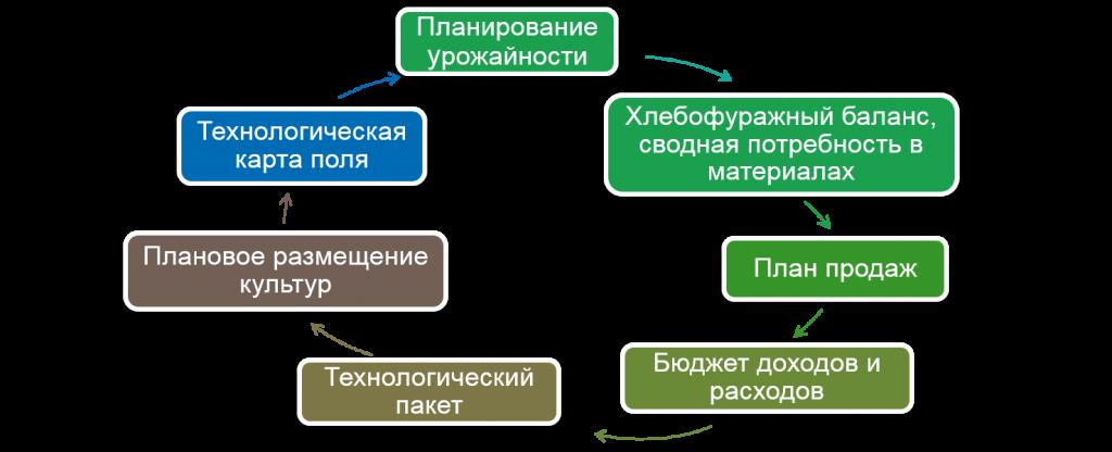 Процес планування РУ.png